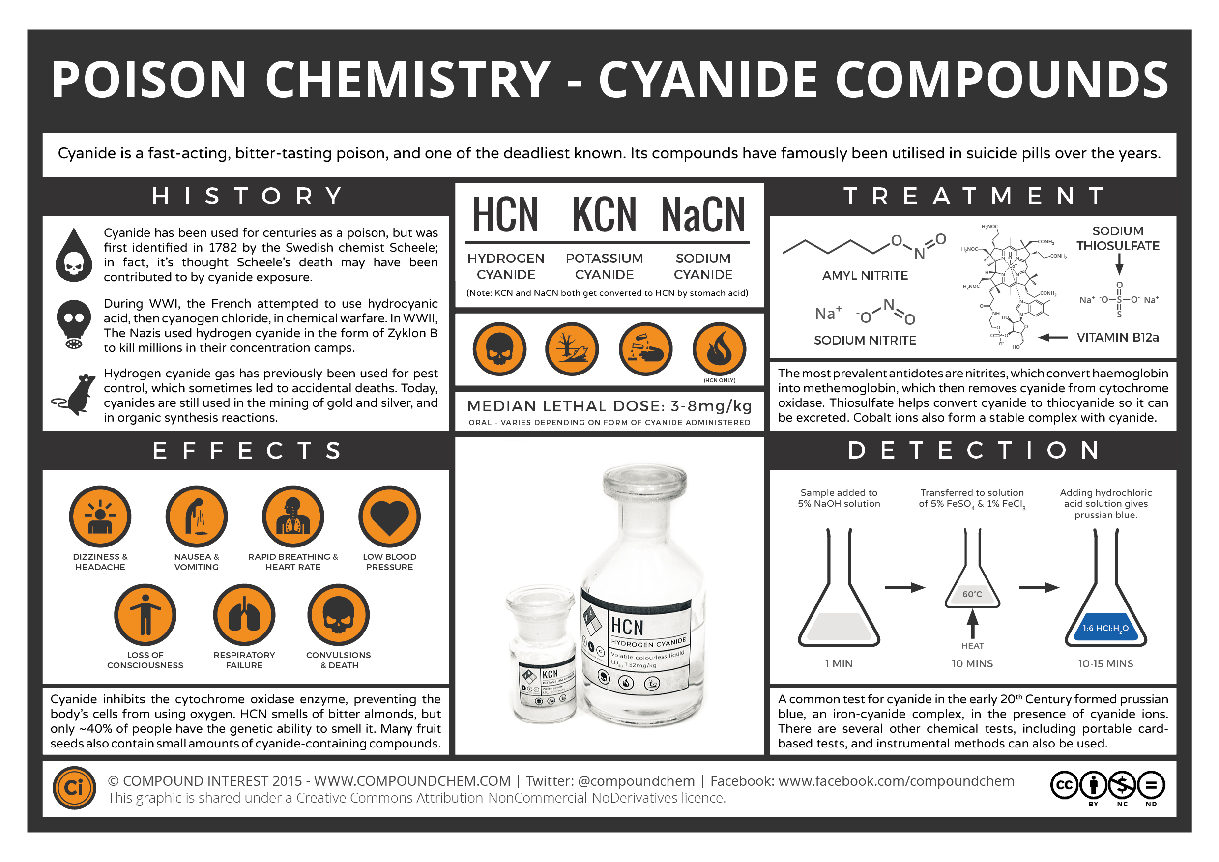 What did people of the middle ages know about cyanide?