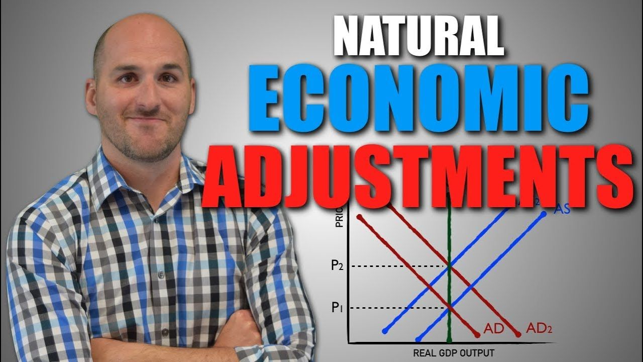 Macro Unit 2.7 Natural Economic Adjustments