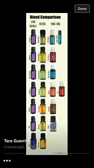 Comparison chart for spark do terra and yl also essential oil rh pinterest