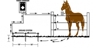 how to select install electric fence horses pinterest fences rh pinterest com Electric Fence Installation Guide Elec Fence Wire
