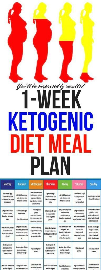 BCAAS & Keto-Ketogenic Diet And BCAAS   Keto diet plan ...