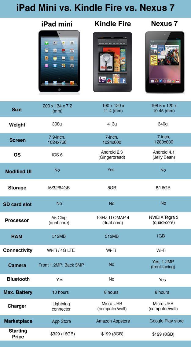 iPad Mini vs Kindle Fire HD vs Nexus 7: In-depth comparison