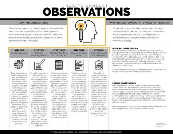 Observation Qualitative Research Methods Research Methods Scientific Writing