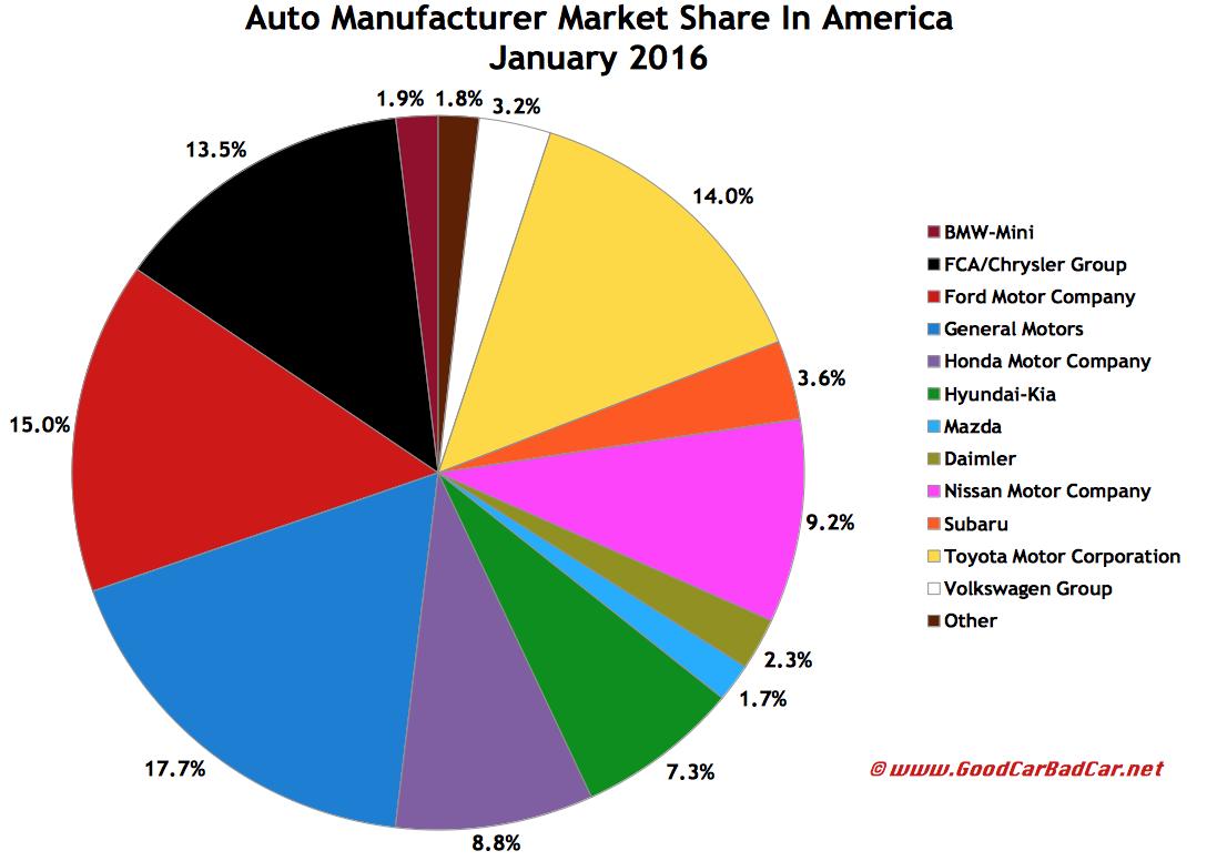 USA-auto-sales-brand-market-share-chart-January-2016.png (1106×776 ...
