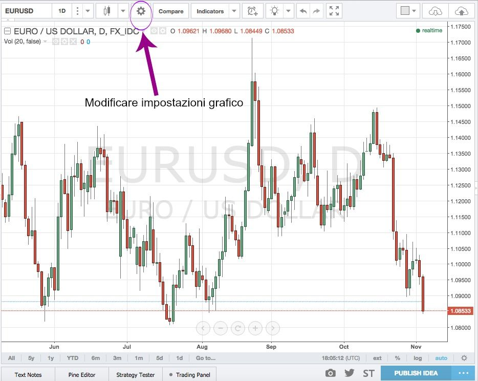 The most expensive mistake binary option traders make