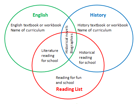 Homeschool Reading List Venn Diagram @TheHomeScholar. When you use ...
