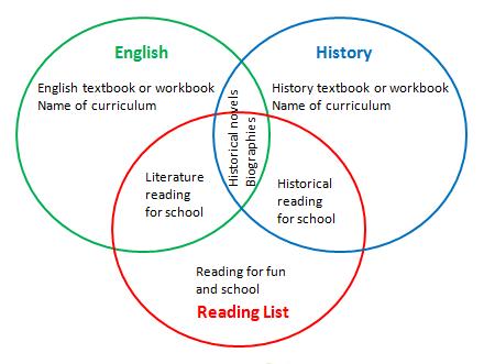 #Homeschool Reading List Venn Diagram @TheHomeScholar When you use a literaturebased