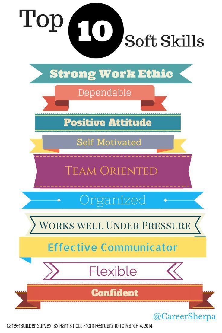 Top 10 Soft Skills In Deman Resume Skills Job Interview Tips Resume Tips