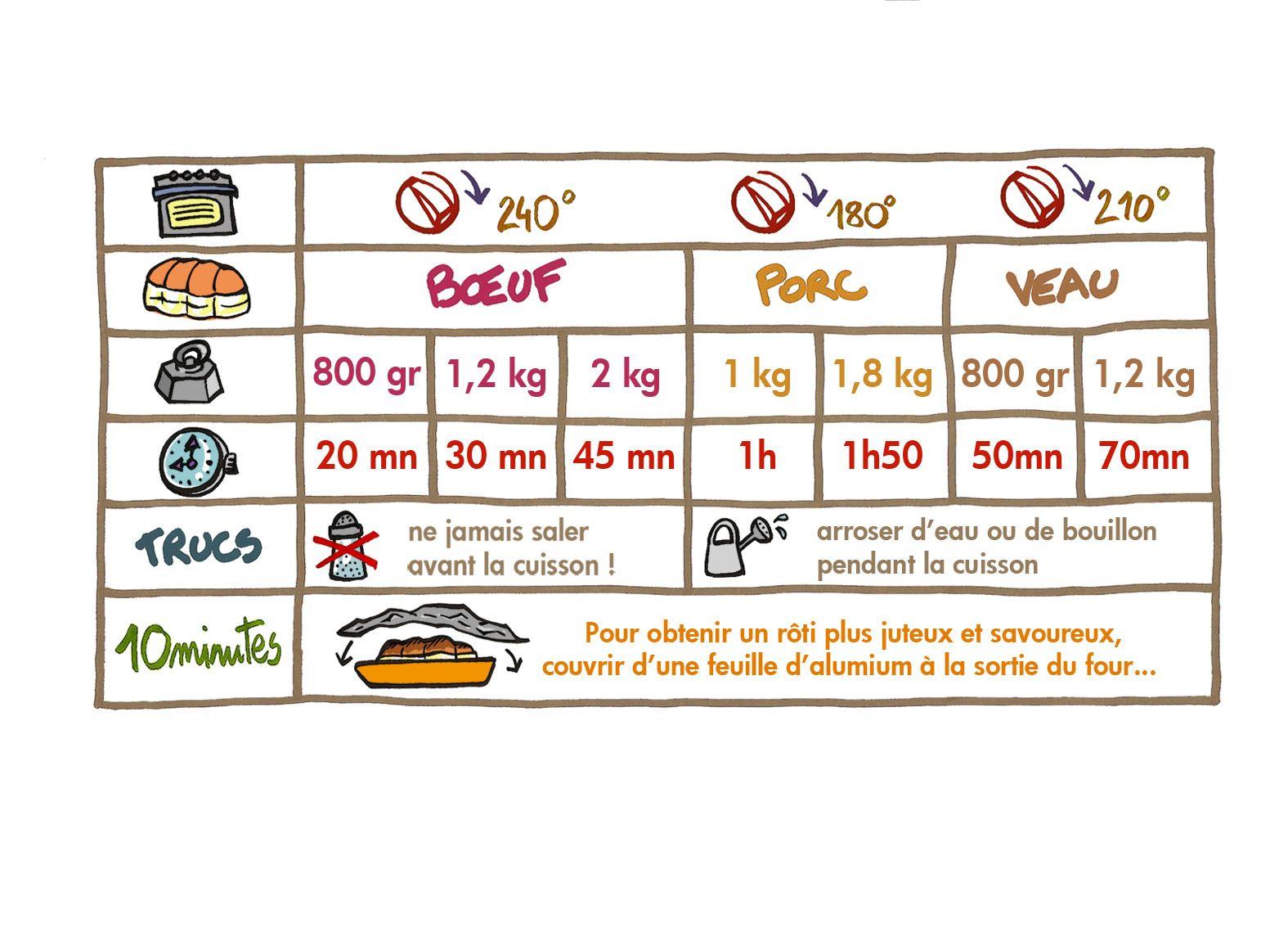 un tableau à imprimer pour mieux s'y retrouver dans les temps de cuisson des différentes viandes ...