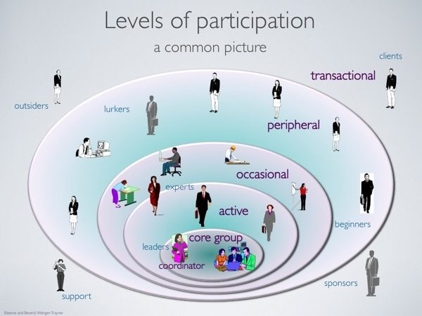 Communities Of Practice  Levels Of Participation