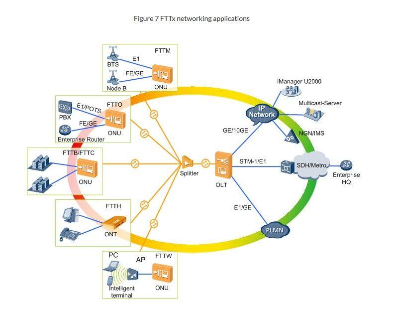 Gpon Technology Wiki Gigabit Passive Optical Network Technology Tutorials Fibre Optics Networking