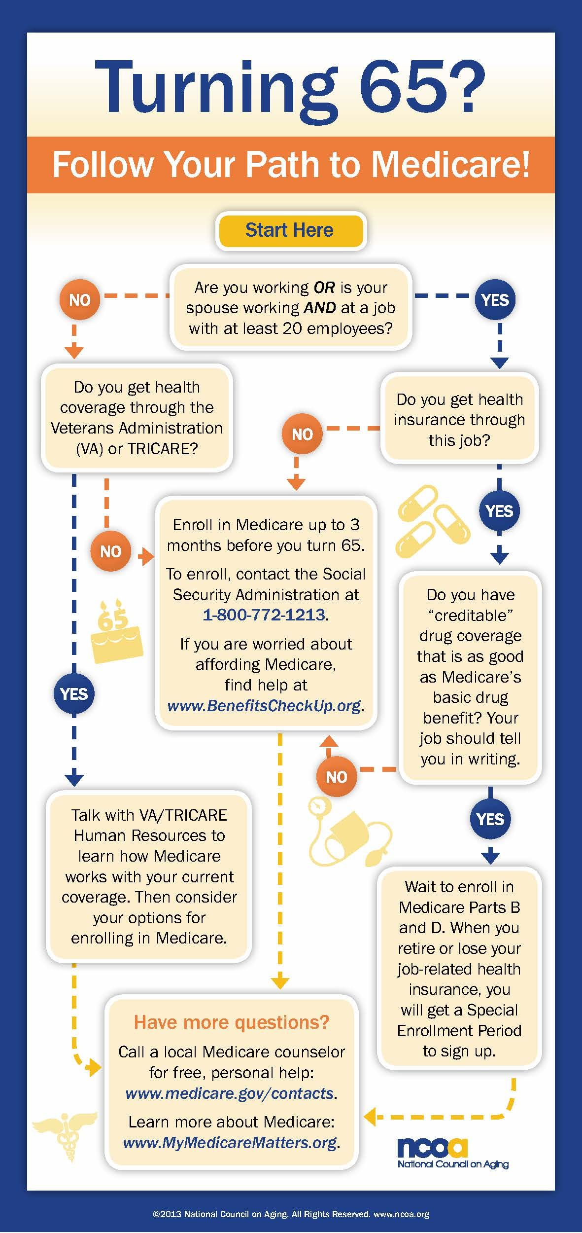 Medicare decision tree infographic Office Space