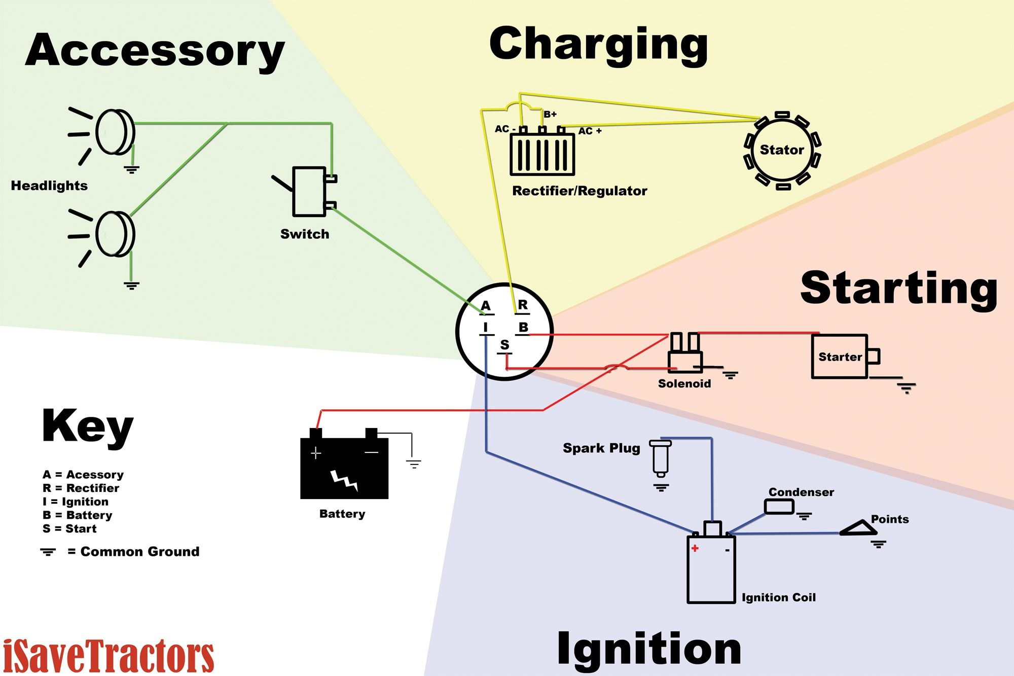 Basic Wiring Diagram For All Garden Tractors Using A Stator And Battery Ignition System In 2021 Ignition System Ignition Coil Electrical Diagram