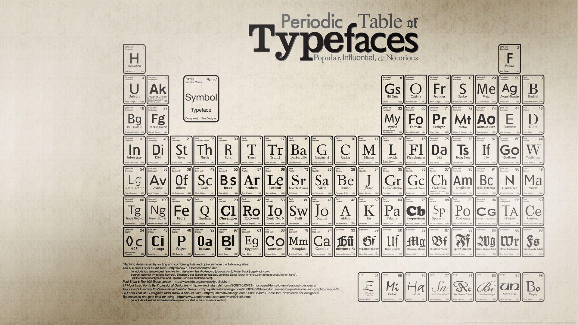 para aprender a usar as fontes...