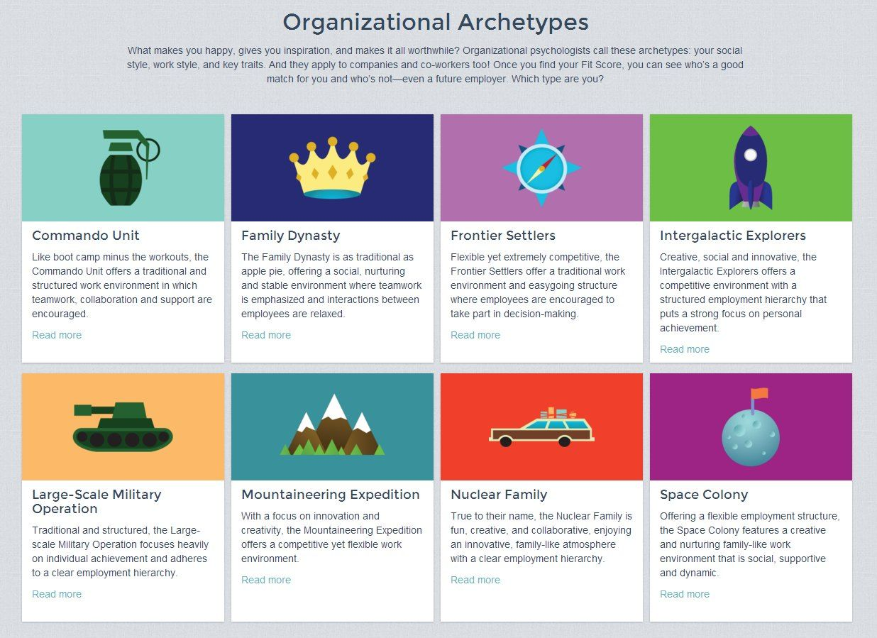 organizational archetypes Access to case studies expires six months after purchase date publication date: may 26, 2015 organizational design can be complex, involving many different levers.