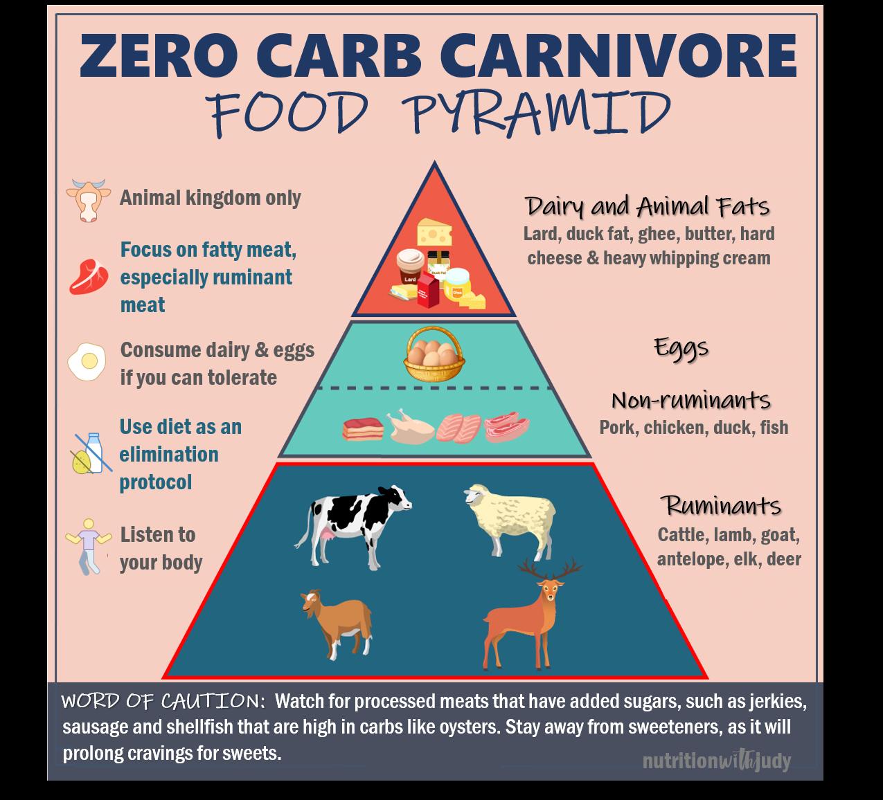 duck food diet pyramid