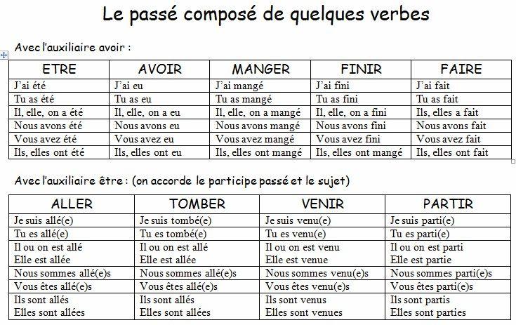 Image Conjugaison Ce1 Ce2 Affiches Des Verbes Au Pass Compos Geografia