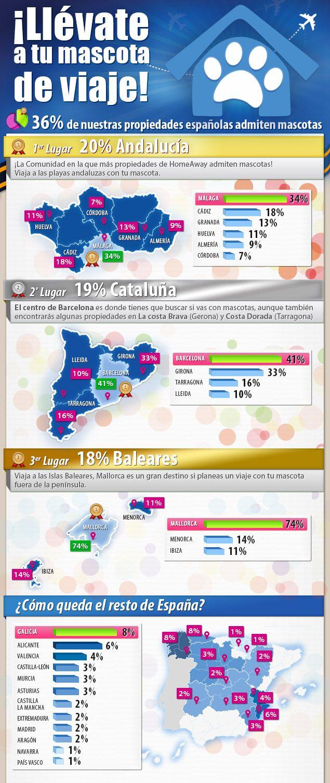 Infografía sobre porcentaje de propiedades del sitio HomeAway España que aceptan mascotas