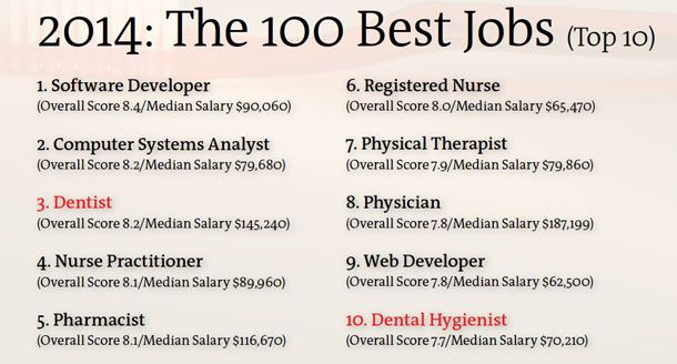 Dentistry jobs take two top-10 slots on magazine\u0027s list of 100 best