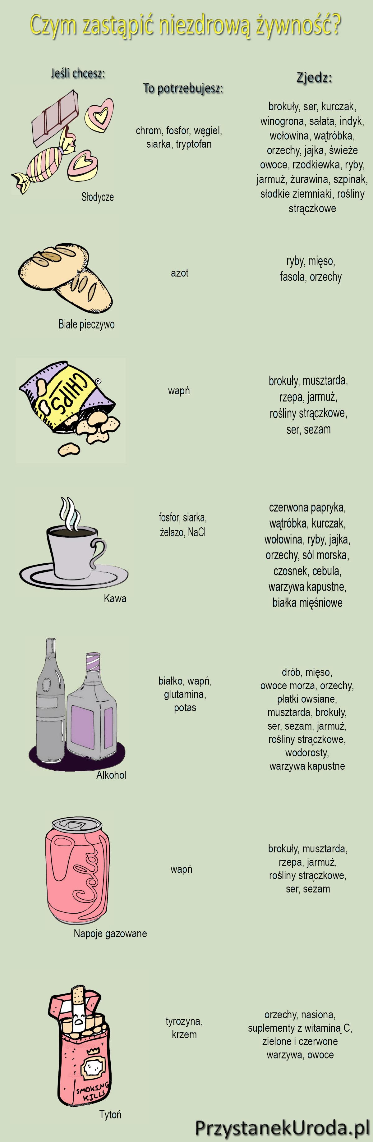 Infografika Zdrowa Zywnosc Czym Zastapic Niezdrowa Zywnosc Health Lifestyle Food Workout Food Health Food