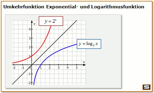 Groß Logarithmen Und Logarithmische Funktionen Arbeitsblatt Galerie ...