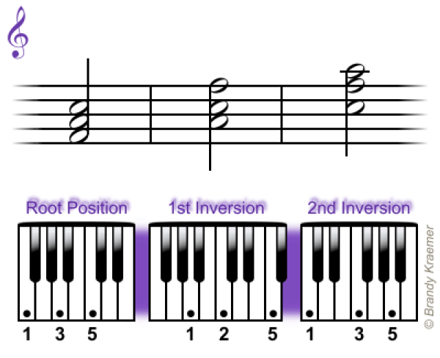Learn The Easiest Chords For Piano Pianos Piano Lessons And Books