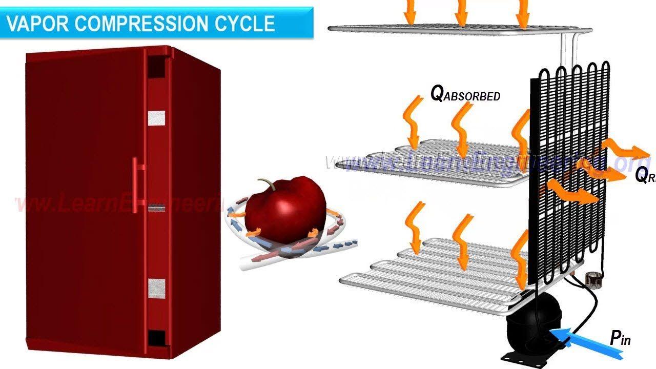 Working of Refrigerator & Refrigeration Technlogy
