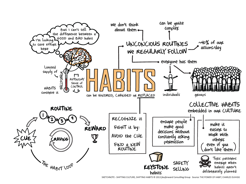 On The Power Of Habit