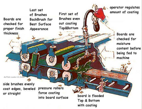 Factory Finish Machine Picture Siding Prices Wood Siding Cedar Siding