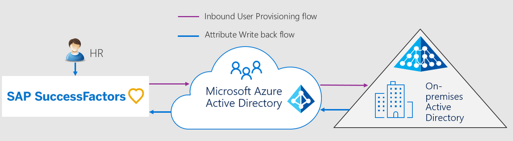 Pin On News Office 365 Azure And Sharepoint