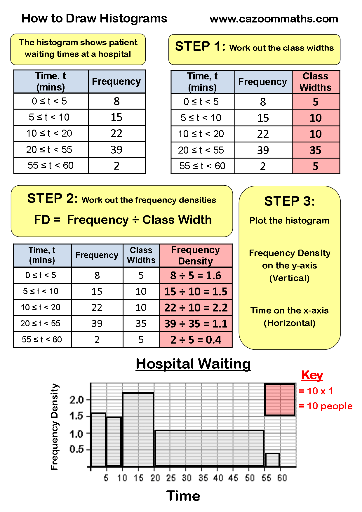 Statistics Teaching Resources Ks3 And Ks4 Statistics Worksheets Printable Math Worksheets Math Methods 6th Grade Worksheets