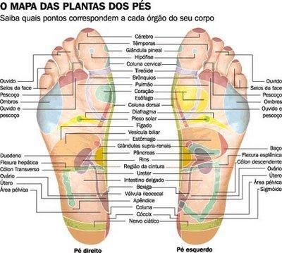 pontos reflexologia dos pes