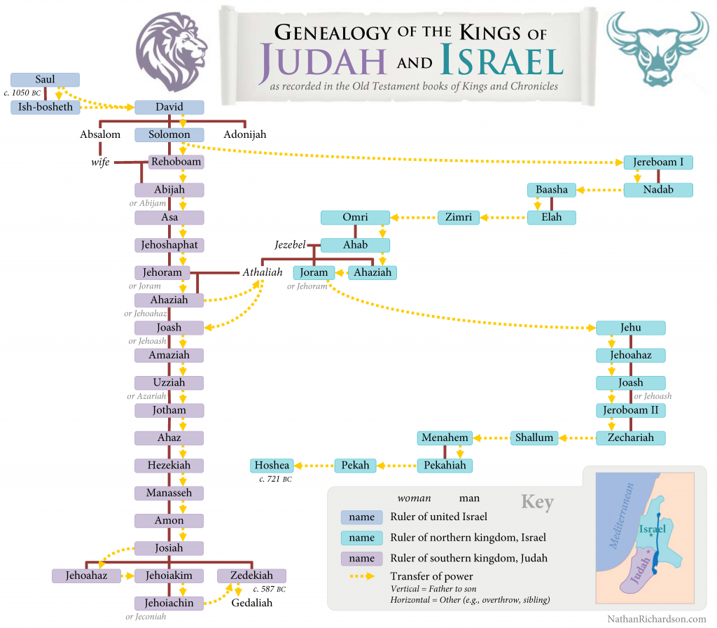 Chart of the kings of Judah and Israel | NathanRichardson.com | Bible timeline, Scripture mastery, Scripture study lds