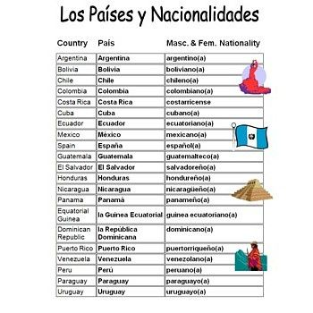 Spanish Speaking Countries & Nationalities Reference | Teachwise ...