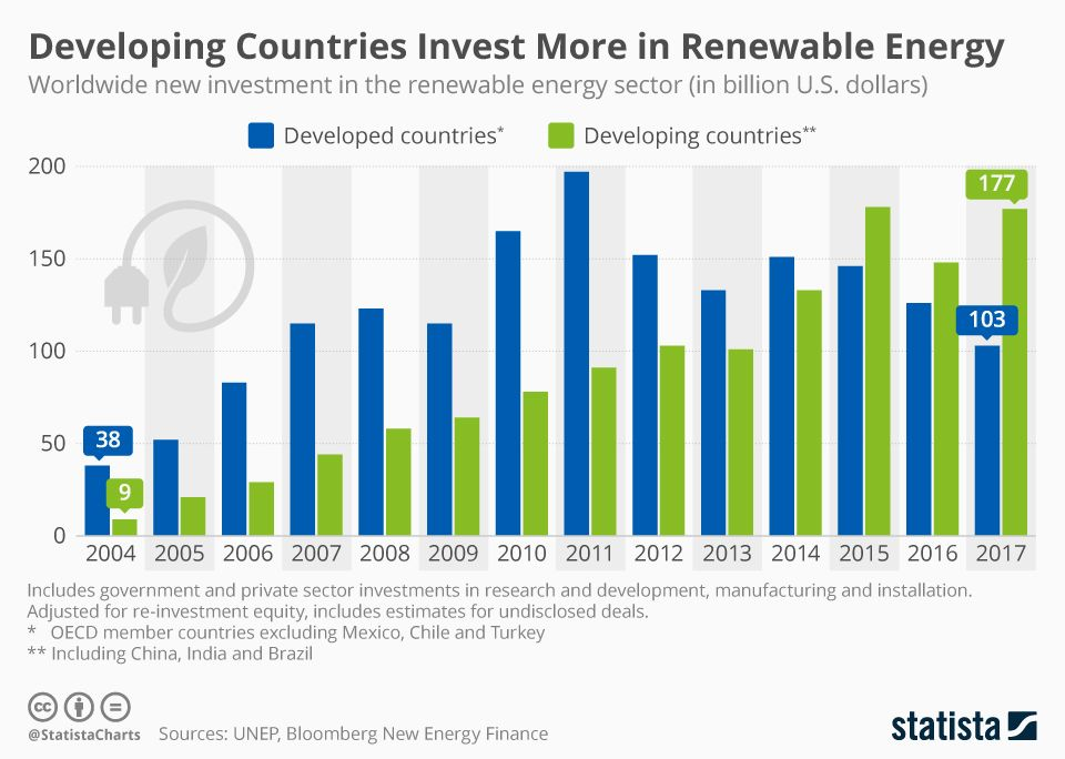 This Infographic From Statista Shows That Renewable Energy Sector Investment In The Developing Countries Overt Renewable Energy Energy Sector Geothermal Energy
