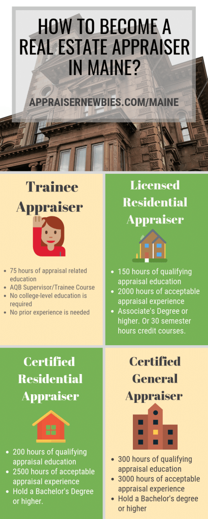 How To Become A Real Estate Appraiser In Maine Work Experience How To Become Real Estate