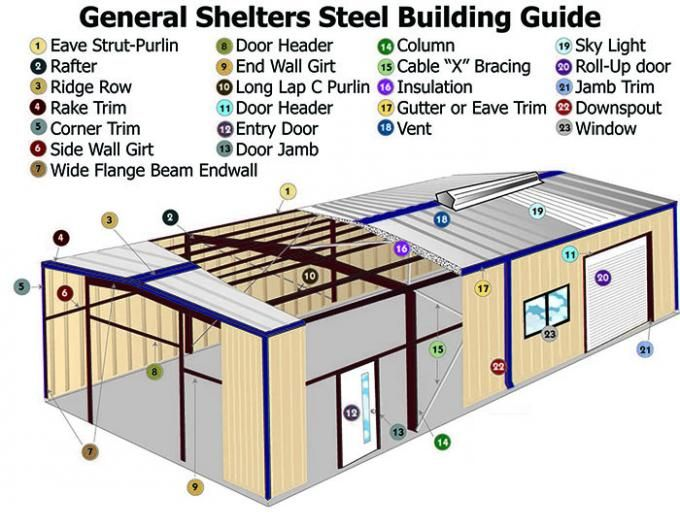 Supermarket Steel Framed Buildings Bespoken With Structural Steel Steel Buildings Metal Building Designs Cladding Systems