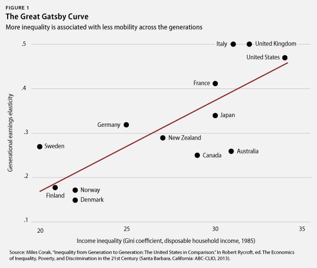 The Great Gatsby Curve Shows That Children Born In Countries With High Levels Of Income Inequality Will Experie Inequality Affirmative Action The Great Gatsby