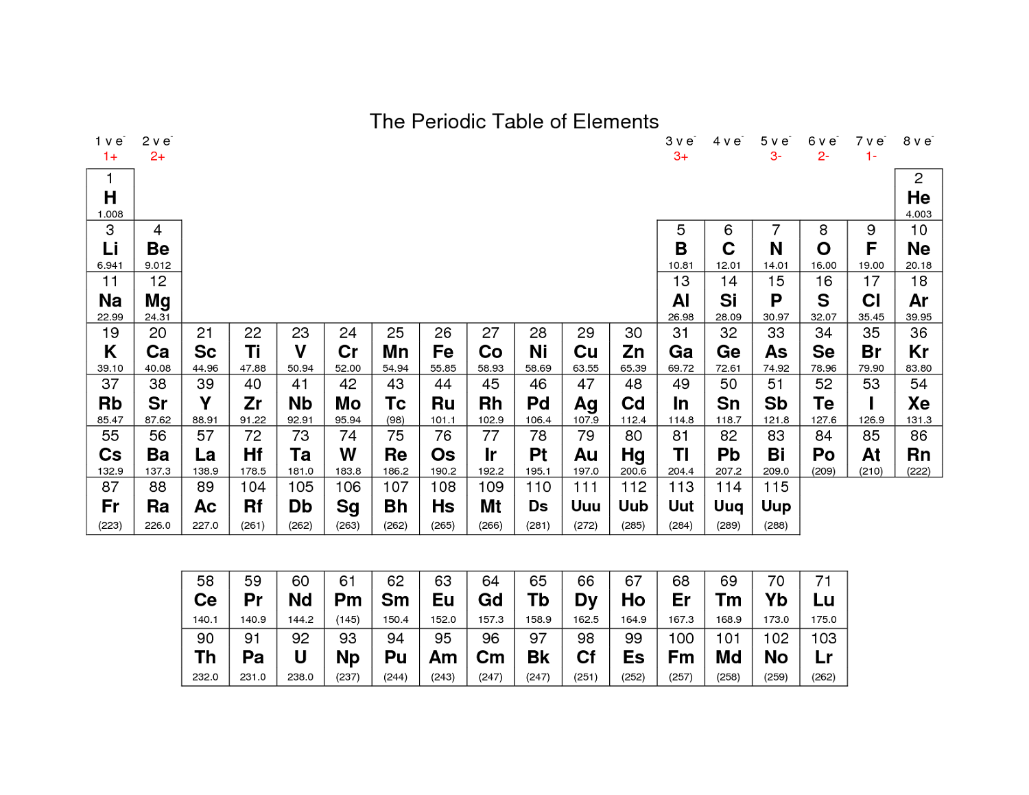 This is an image of Persnickety Printable Periotic Table