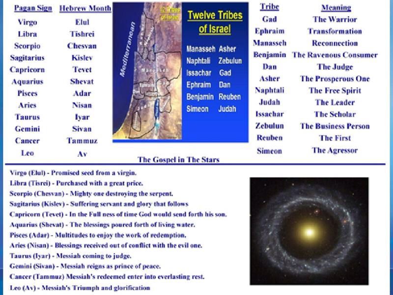 12 zodiacs showing Biblical meaning lines up with the 12