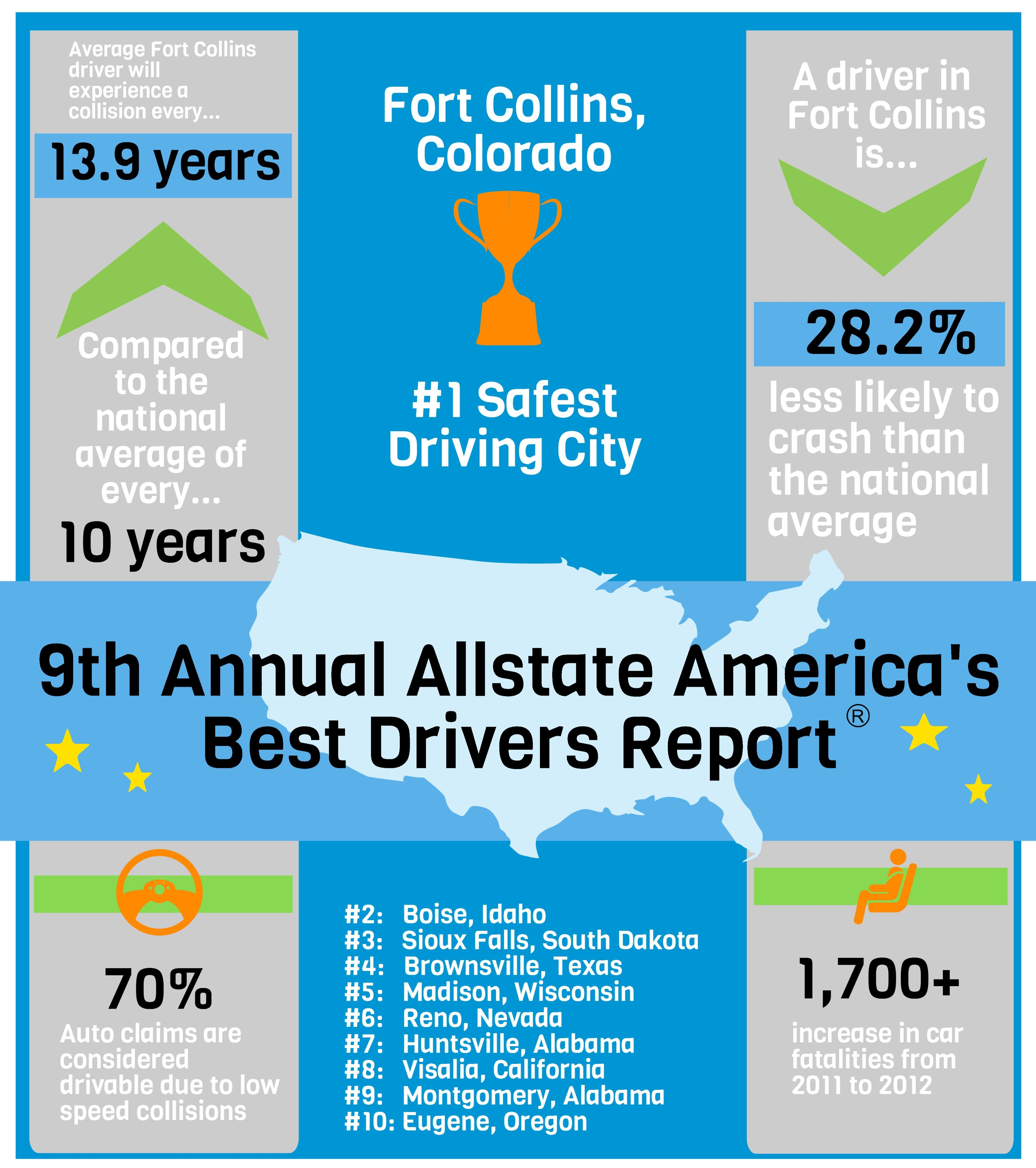 9th Annual Allstate America S Best Drivers Report Ranks The 200 Largest Cities For Driving Safety Http Al Car Insurance Property And Casualty Get Educated