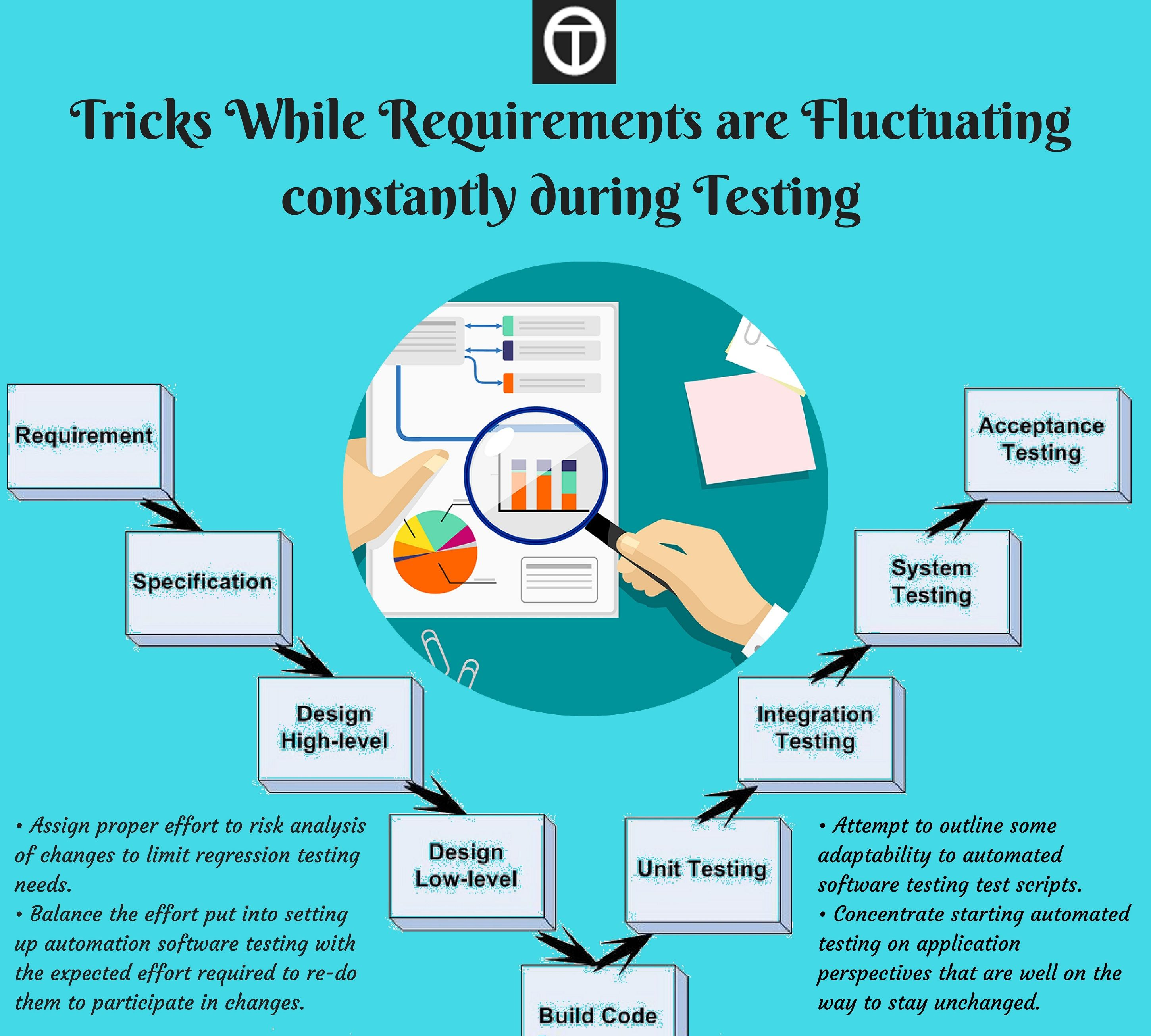 As A Tester When Requirement In Software Testing Changes