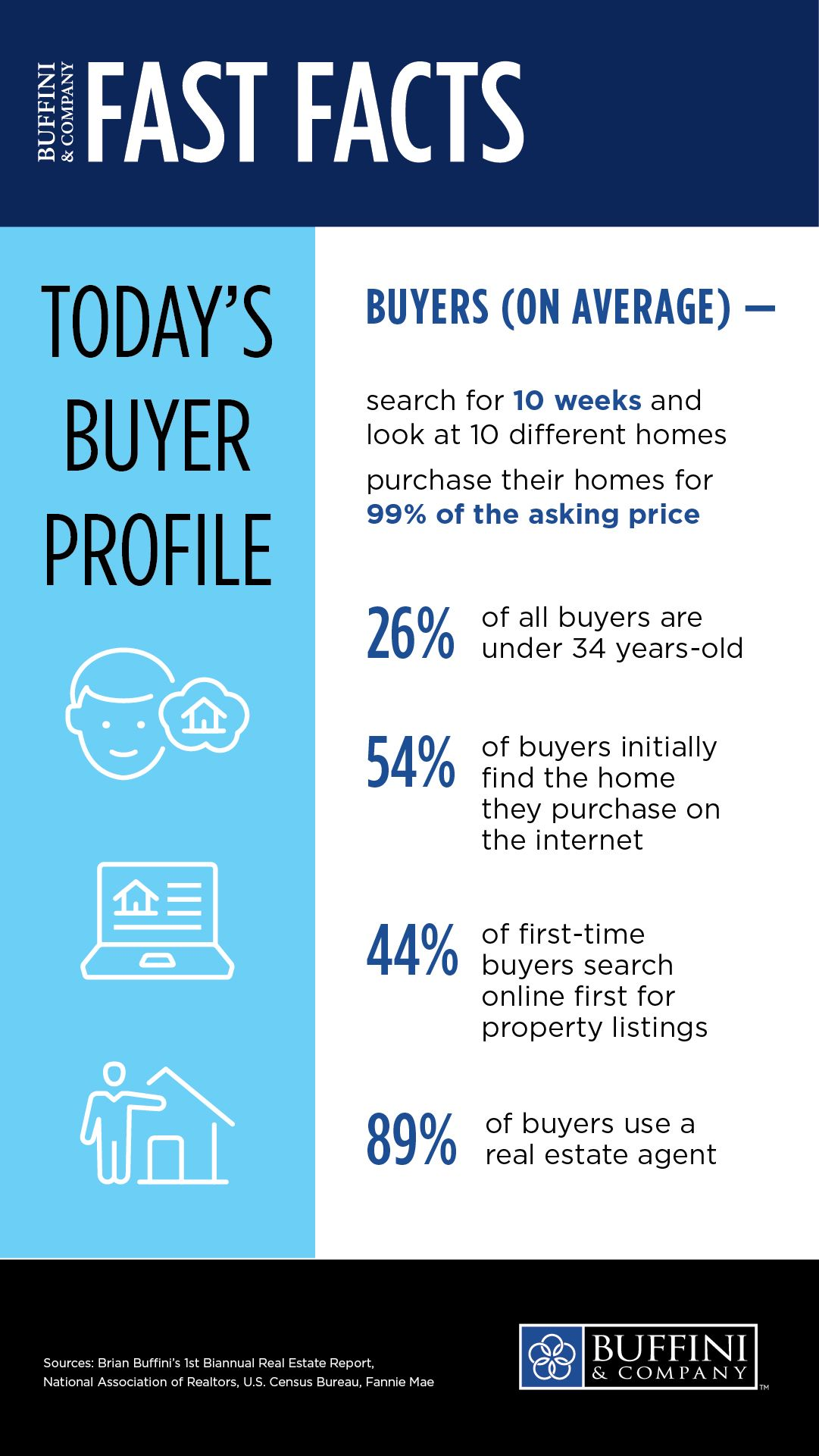 How Well Do You Know Your Buyers Being Aware Of Market Trends