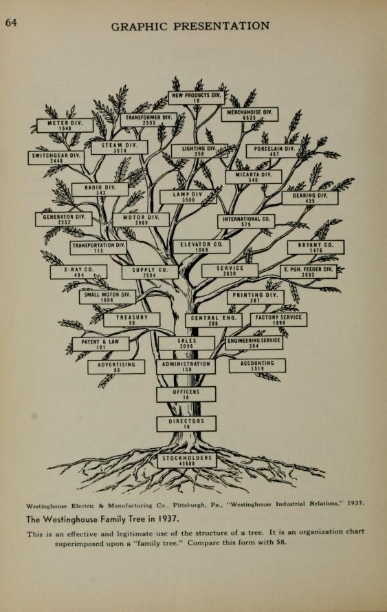 ALBERO in legno forma per artigianato amore perfetto per albero genealogico Wedding Guestbook