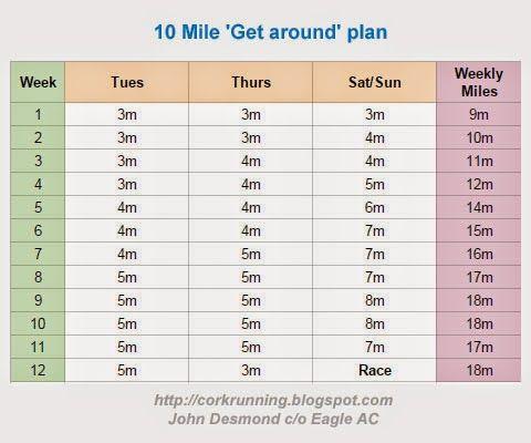 10 mile 12 week training plan  training plan 10 mile