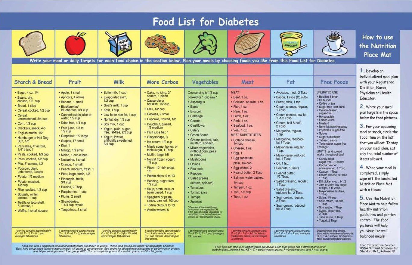 diet chart for sugar control