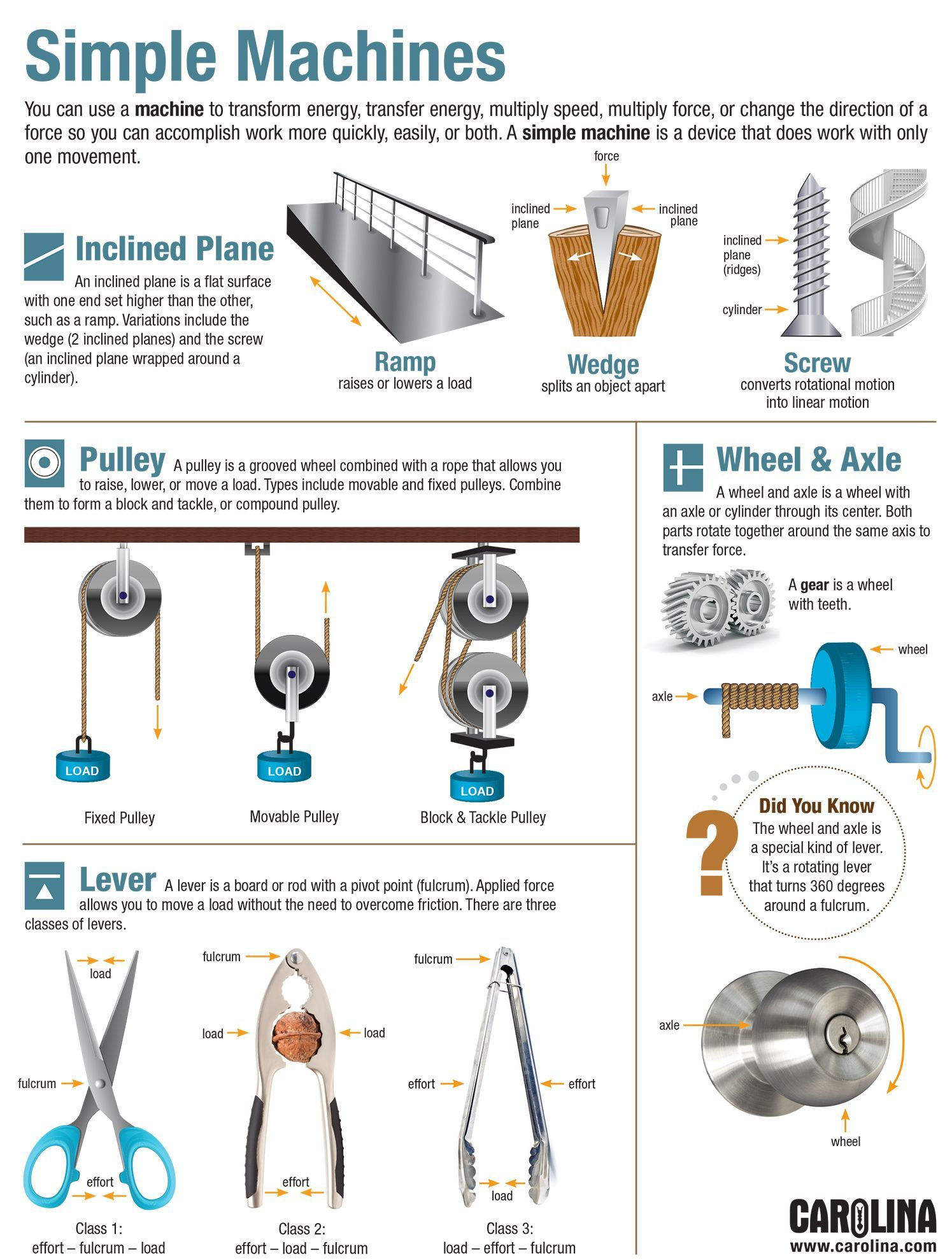 This Infographic Profiles Four Of The Six Simple Machines