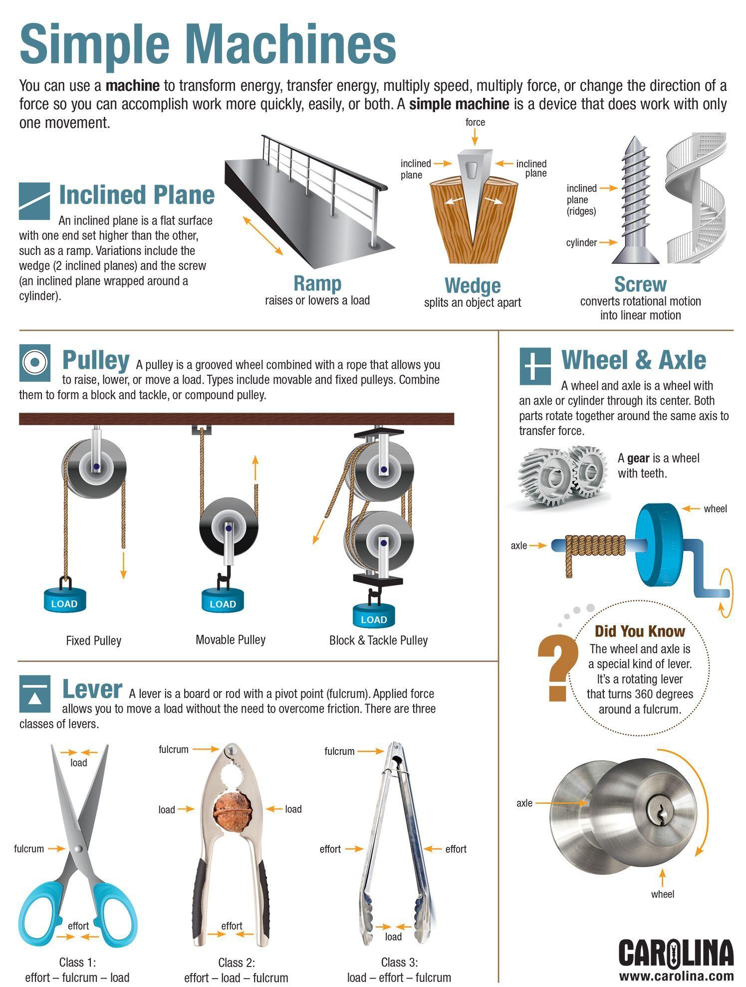 Infographic Simple Machines Simple Machines Interactive Infographic Infographic