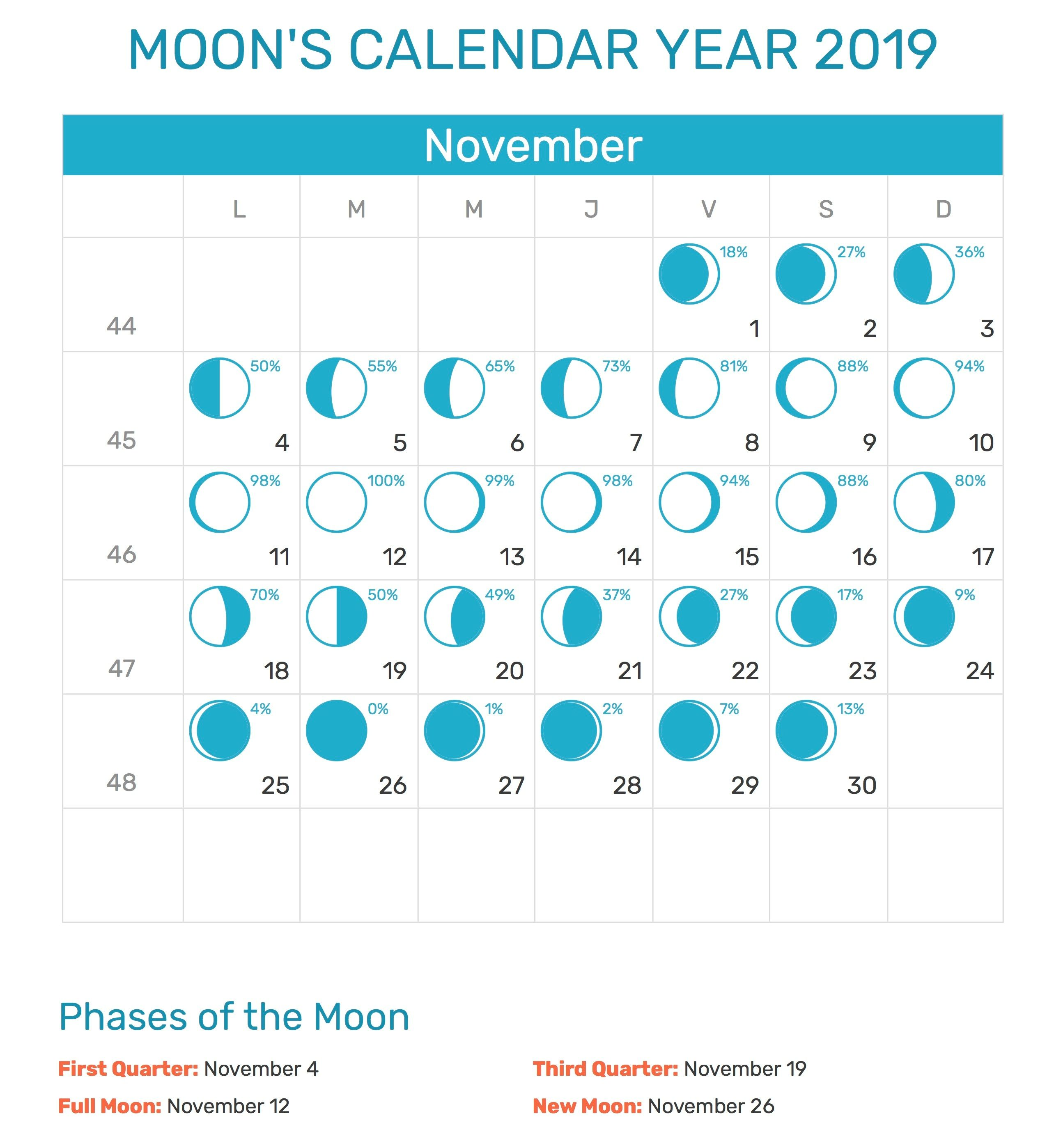 Free Moon Phases For November 2019 Calendar Template Moon Phase