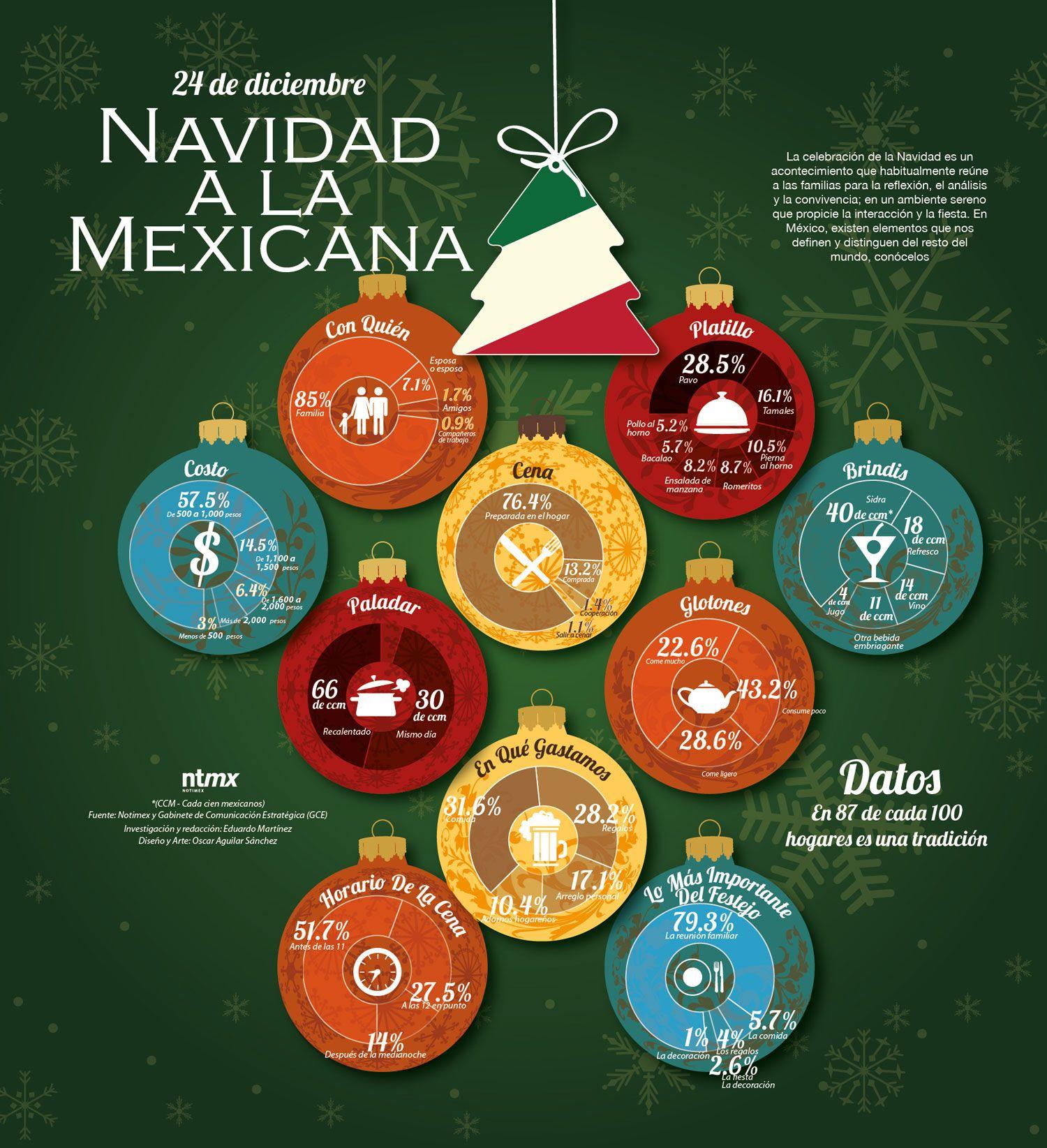 Infografia Navidad A La Mexicana